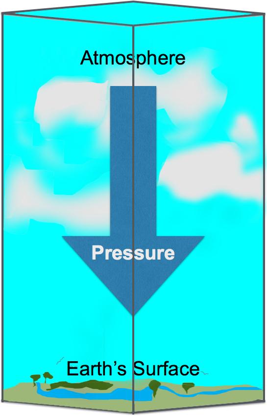 Air Colume
