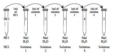 Acids 2 Lab Dilution Diagram