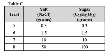 Solutes 1 Lab Table C