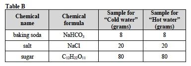 Solutes 3 Lab Table B