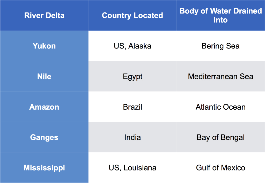 delta geography