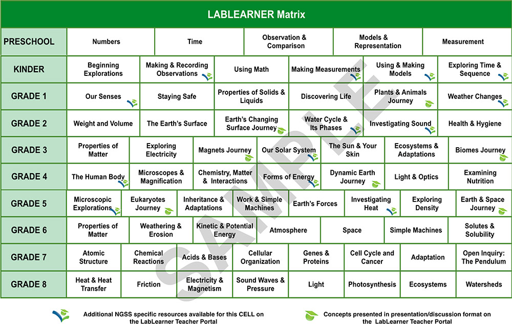 Curriculum - LabLearner - The Science of Learning